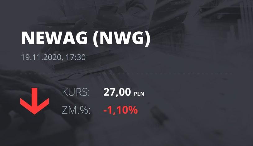 Notowania akcji spółki Newag z 19 listopada 2020 roku