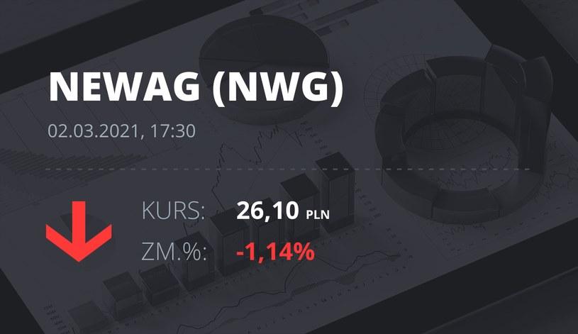 Notowania akcji spółki Newag z 2 marca 2021 roku