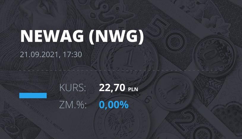 Notowania akcji spółki Newag z 21 września 2021 roku