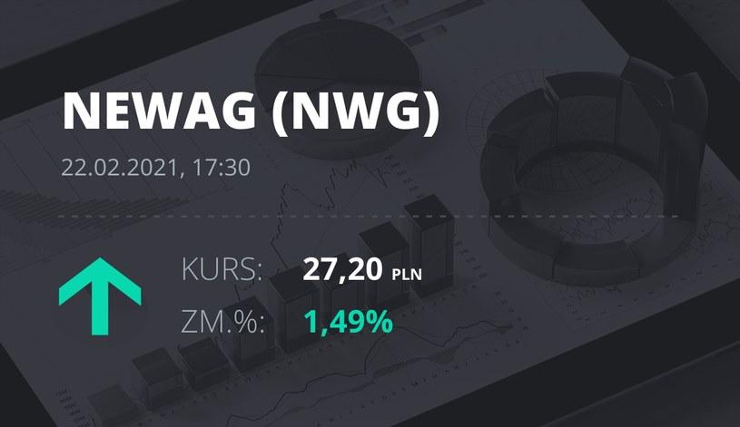 Notowania akcji spółki Newag z 22 lutego 2021 roku