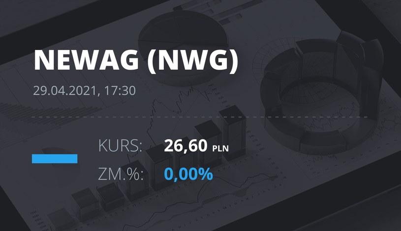 Notowania akcji spółki Newag z 29 kwietnia 2021 roku