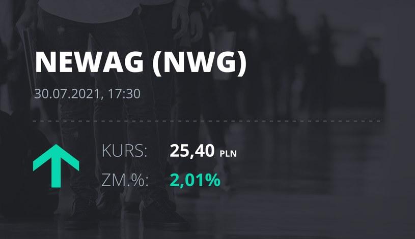 Notowania akcji spółki Newag z 30 lipca 2021 roku