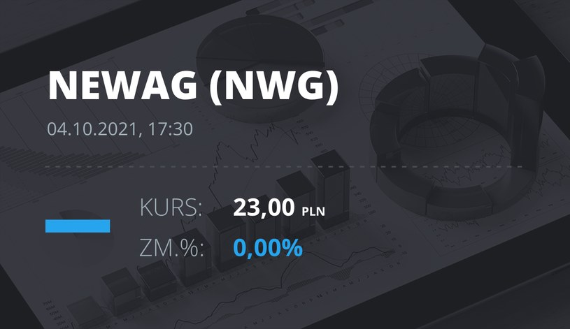 Notowania akcji spółki Newag z 4 października 2021 roku