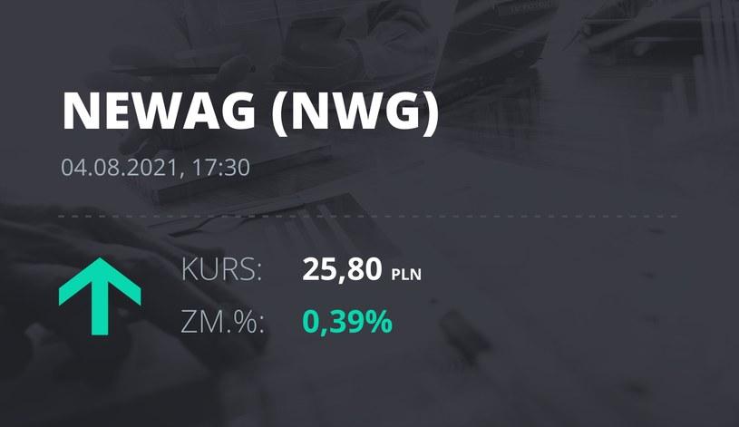 Notowania akcji spółki Newag z 4 sierpnia 2021 roku