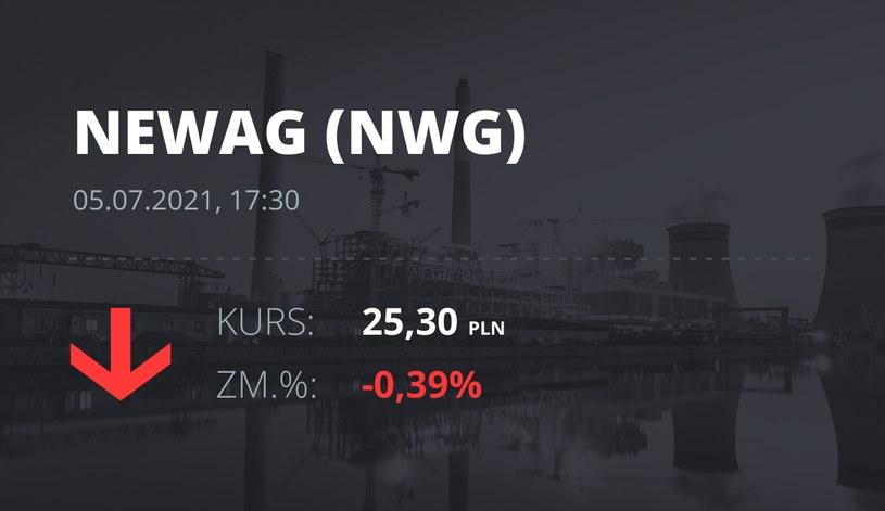 Notowania akcji spółki Newag z 5 lipca 2021 roku