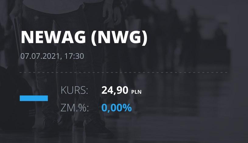 Notowania akcji spółki Newag z 7 lipca 2021 roku