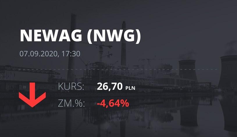 Notowania akcji spółki Newag z 7 września 2020 roku