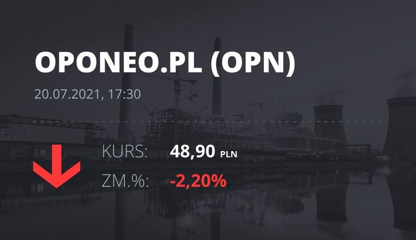 Notowania akcji spółki Oponeo.pl z 20 lipca 2021 roku
