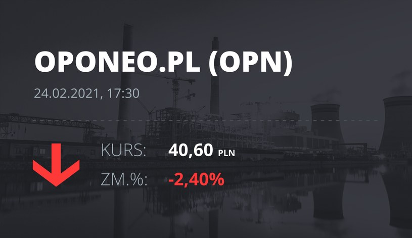 Notowania akcji spółki Oponeo.pl z 24 lutego 2021 roku