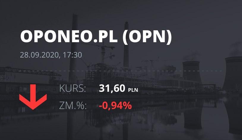 Notowania akcji spółki Oponeo.pl z 28 września 2020 roku