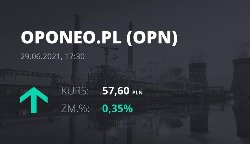 Notowania akcji spółki Oponeo.pl z 29 czerwca 2021 roku