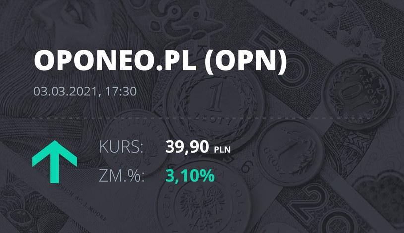 Notowania akcji spółki Oponeo.pl z 3 marca 2021 roku