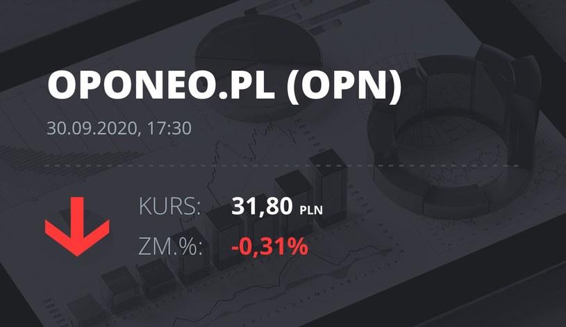 Notowania akcji spółki Oponeo.pl z 30 września 2020 roku