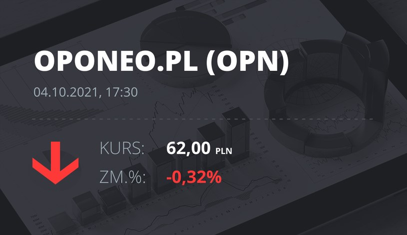 Notowania akcji spółki Oponeo.pl z 4 października 2021 roku