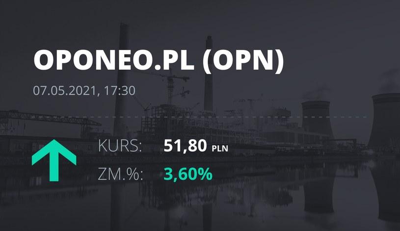 Notowania akcji spółki Oponeo.pl z 7 maja 2021 roku