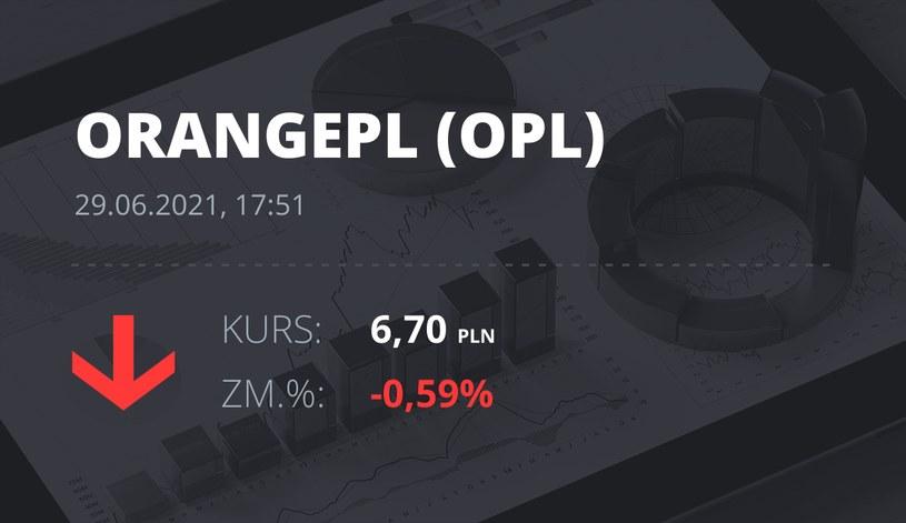 Notowania akcji spółki Orange z 29 czerwca 2021 roku