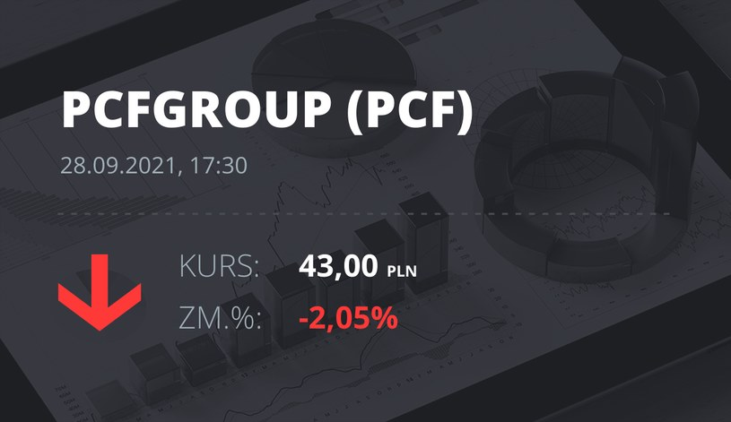 Notowania akcji spółki PCF Group S.A. z 28 września 2021 roku