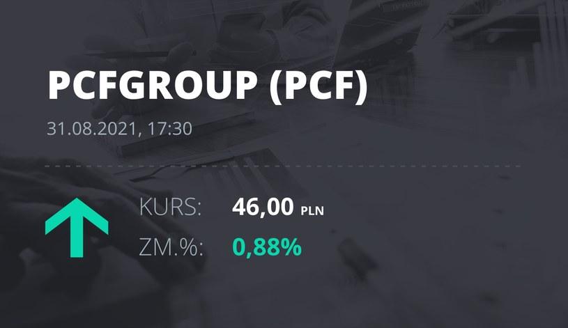 Notowania akcji spółki PCF Group S.A. z 31 sierpnia 2021 roku