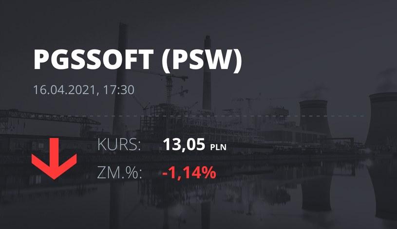 Notowania akcji spółki PGS Soft z 16 kwietnia 2021 roku