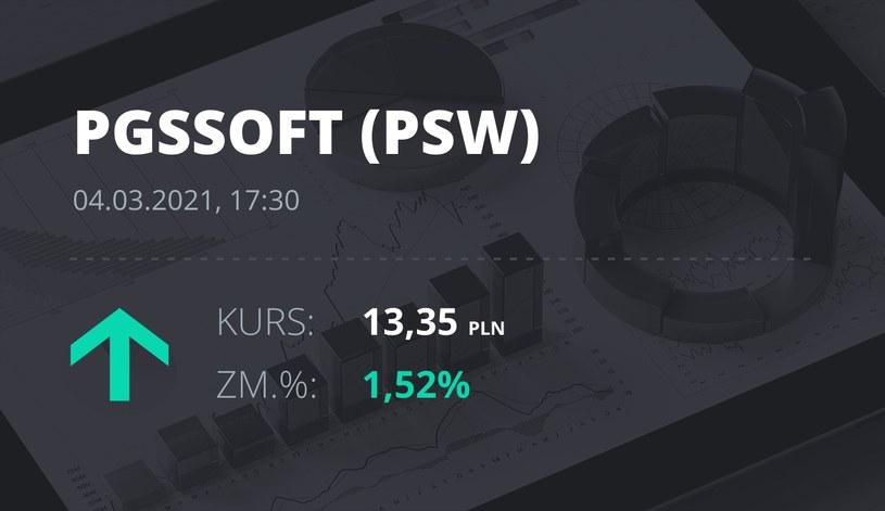 Notowania akcji spółki PGS Soft z 4 marca 2021 roku