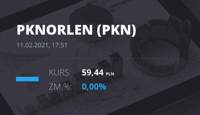 Notowania akcji spółki PKN Orlen z 11 lutego 2021 roku