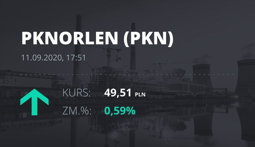 Notowania akcji spółki PKN Orlen z 11 września 2020 roku