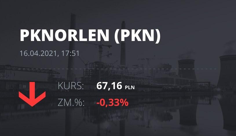 Notowania akcji spółki PKN Orlen z 16 kwietnia 2021 roku