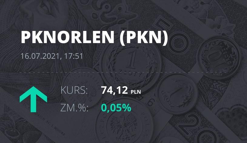Notowania akcji spółki PKN Orlen z 16 lipca 2021 roku
