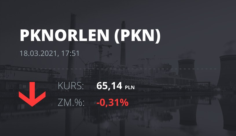 Notowania akcji spółki PKN Orlen z 18 marca 2021 roku