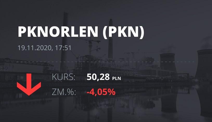 Notowania akcji spółki PKN Orlen z 19 listopada 2020 roku