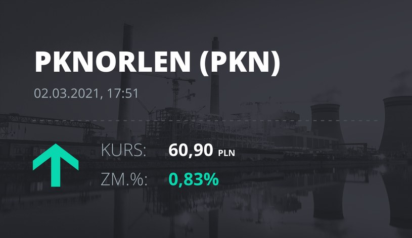 Notowania akcji spółki PKN Orlen z 2 marca 2021 roku
