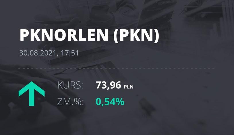 Notowania akcji spółki PKN Orlen z 30 sierpnia 2021 roku