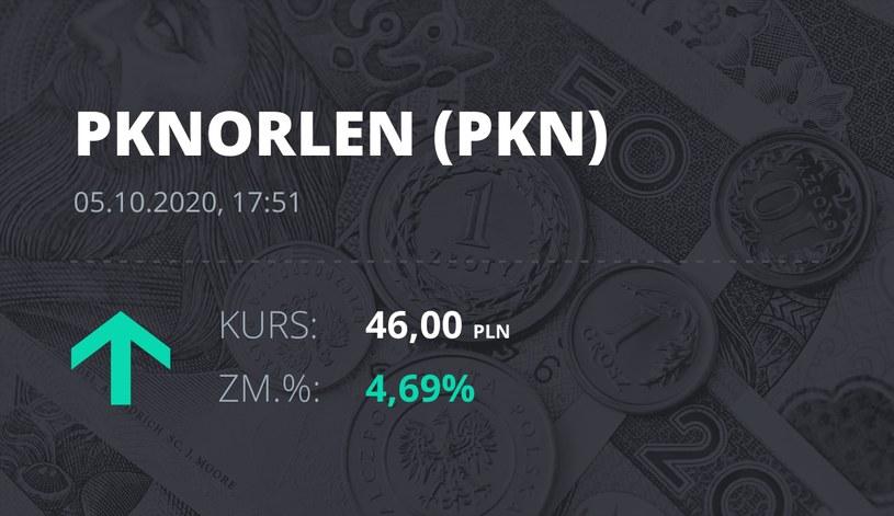 Notowania akcji spółki PKN Orlen z 5 października 2020 roku