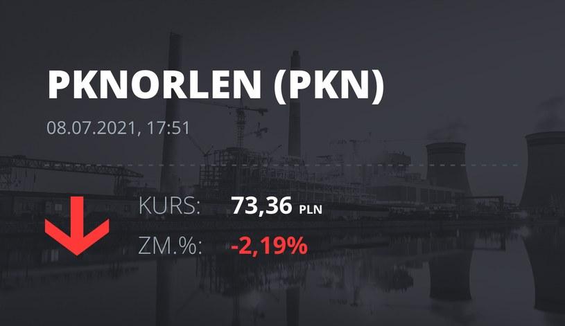 Notowania akcji spółki PKN Orlen z 8 lipca 2021 roku