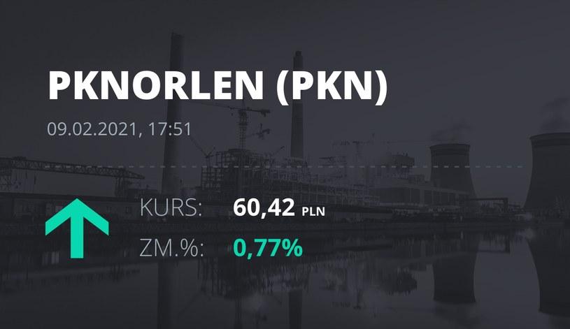Notowania akcji spółki PKN Orlen z 9 lutego 2021 roku