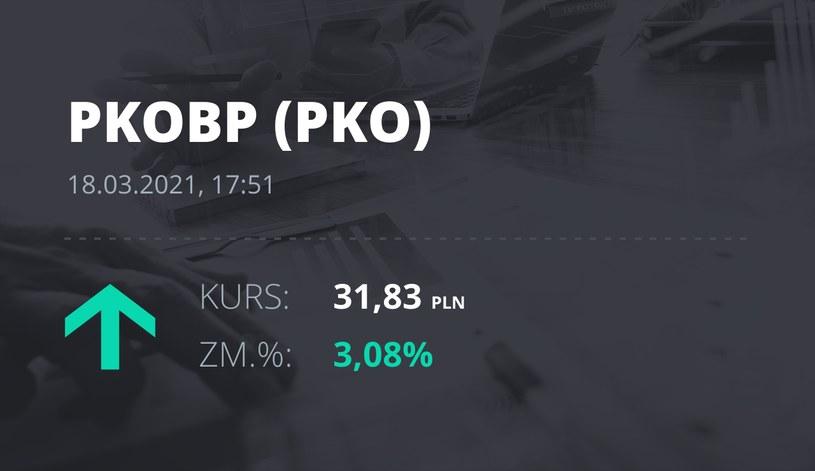 Notowania akcji spółki PKO BP z 18 marca 2021 roku