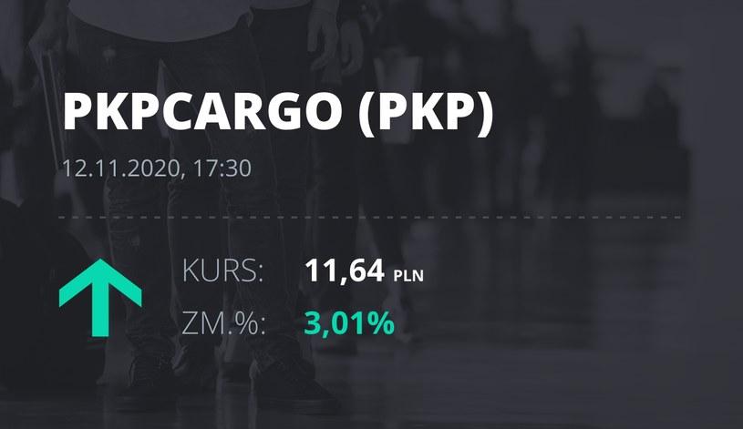 Notowania akcji spółki PKP Cargo z 12 listopada 2020 roku