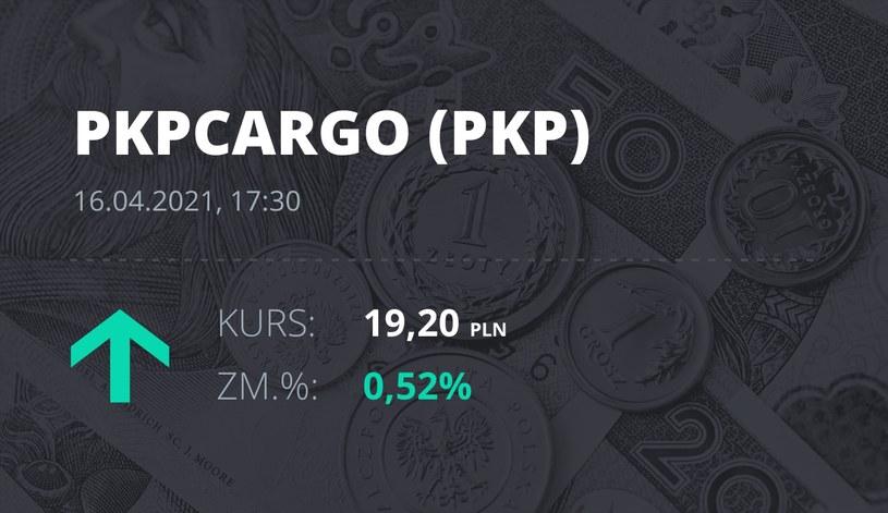 Notowania akcji spółki PKP Cargo z 16 kwietnia 2021 roku