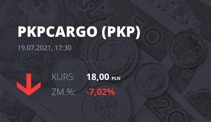 Notowania akcji spółki PKP Cargo z 19 lipca 2021 roku