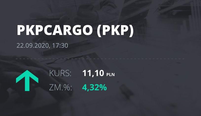 Notowania akcji spółki PKP Cargo z 22 września 2020 roku