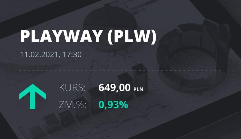 Notowania akcji spółki PlayWay z 11 lutego 2021 roku