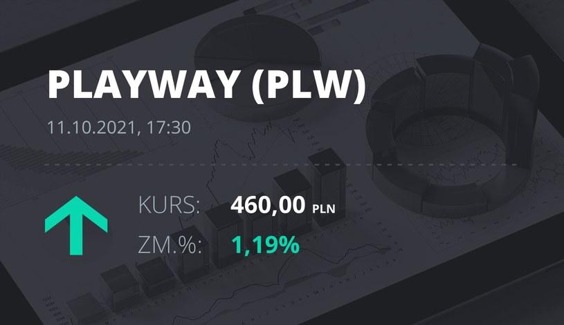 Notowania akcji spółki PlayWay z 11 października 2021 roku