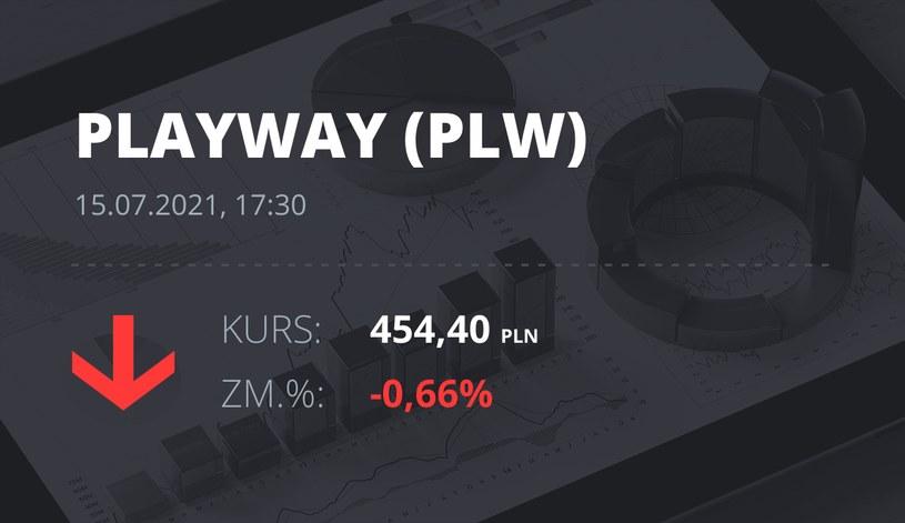 Notowania akcji spółki PlayWay z 15 lipca 2021 roku