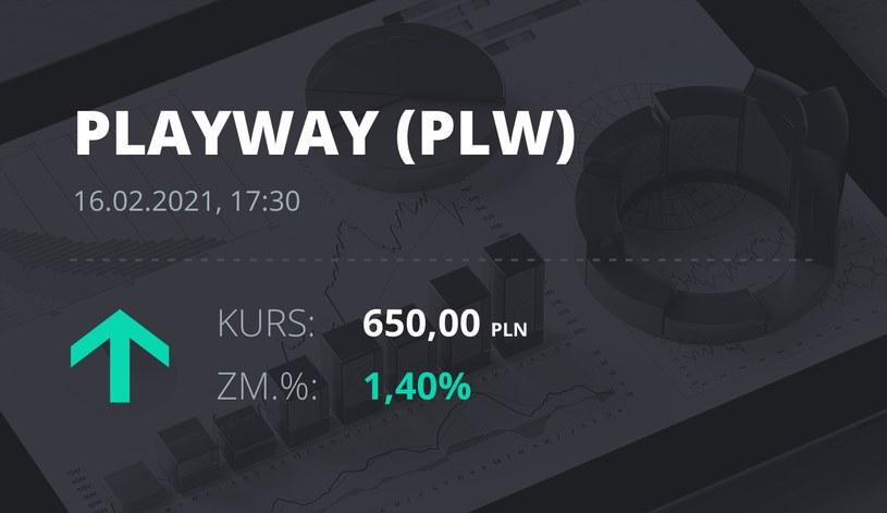 Notowania akcji spółki PlayWay z 16 lutego 2021 roku