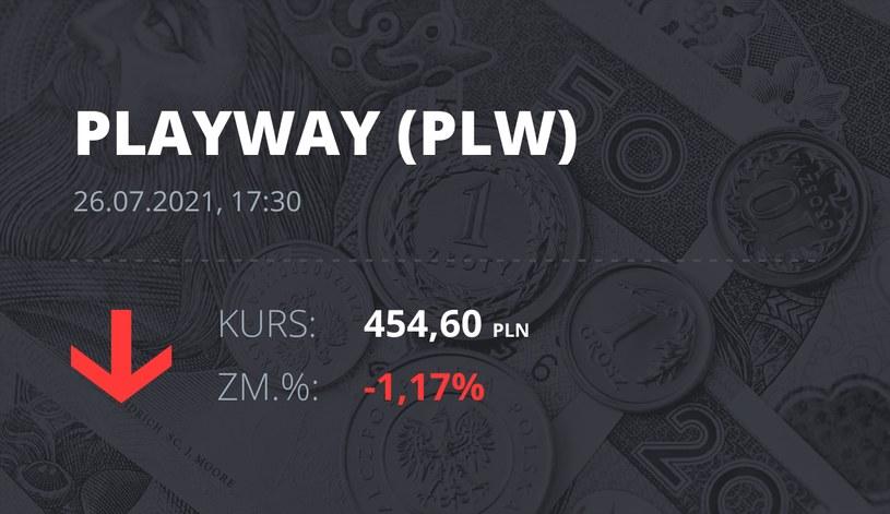 Notowania akcji spółki PlayWay z 26 lipca 2021 roku