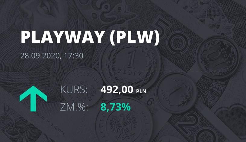 Notowania akcji spółki PlayWay z 28 września 2020 roku