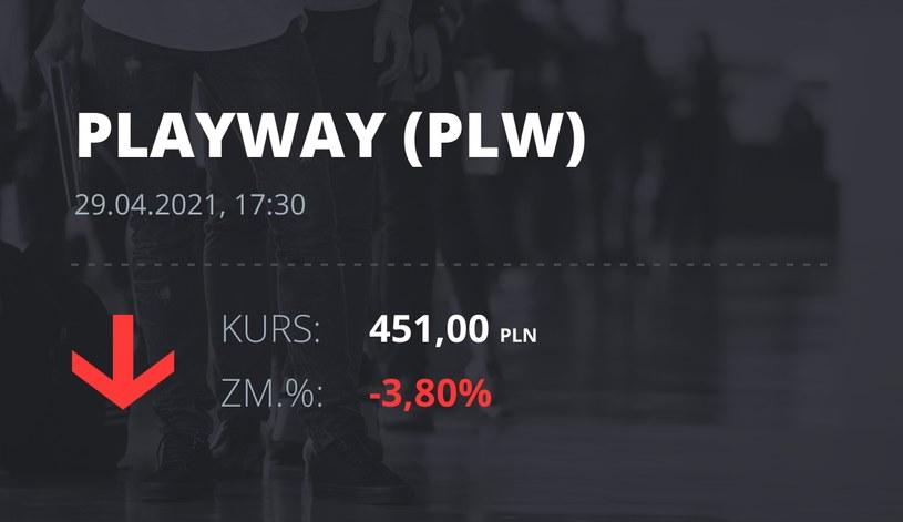 Notowania akcji spółki PlayWay z 29 kwietnia 2021 roku