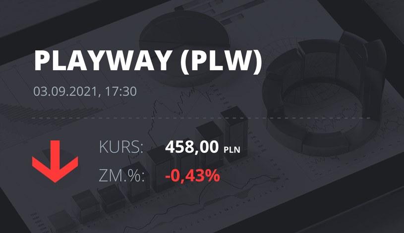 Notowania akcji spółki PlayWay z 3 września 2021 roku