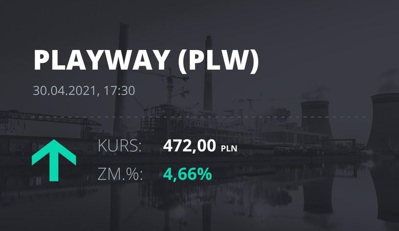 Notowania akcji spółki PlayWay z 30 kwietnia 2021 roku