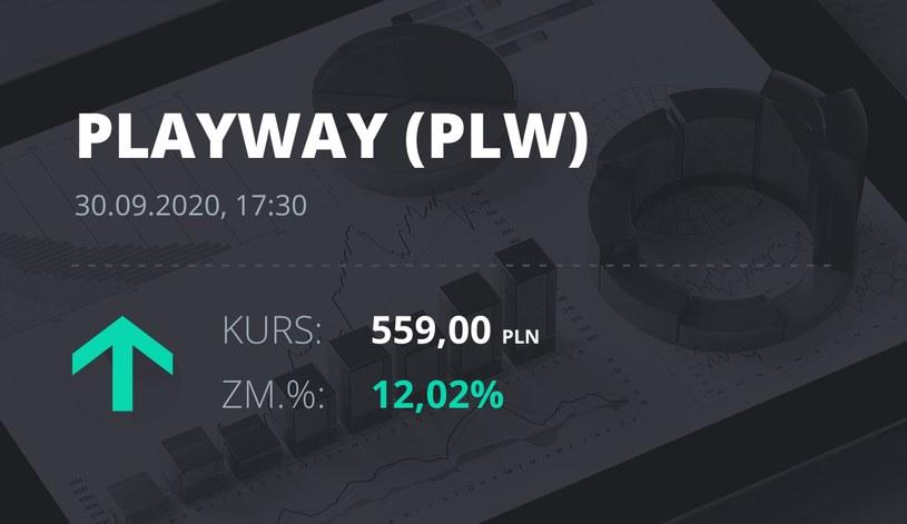 Notowania akcji spółki PlayWay z 30 września 2020 roku